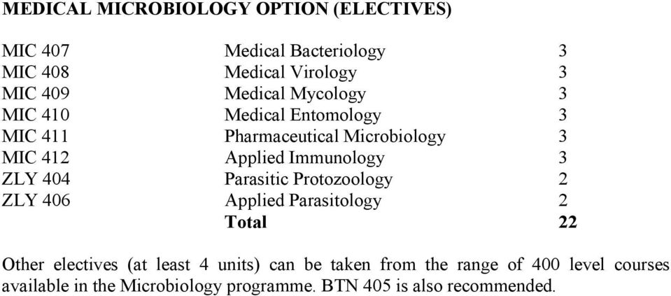 Immunology 3 ZLY 404 Parasitic Protozoology 2 ZLY 406 Applied Parasitology 2 Total 22 Other electives (at least