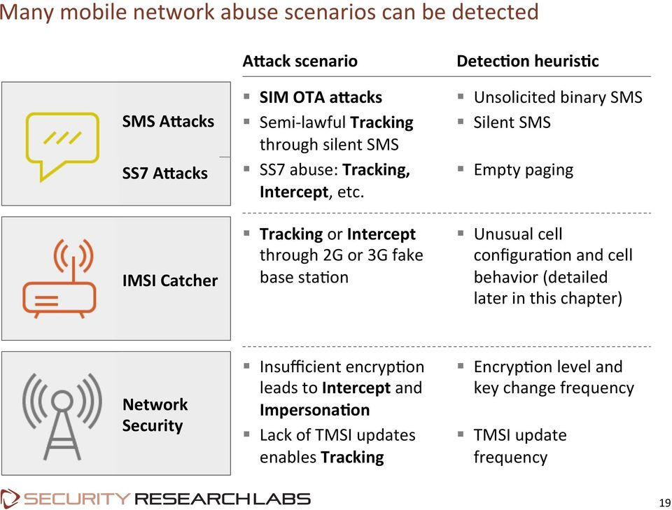 Mobile self- defense  Karsten Nohl SRLabs Template v12 - PDF