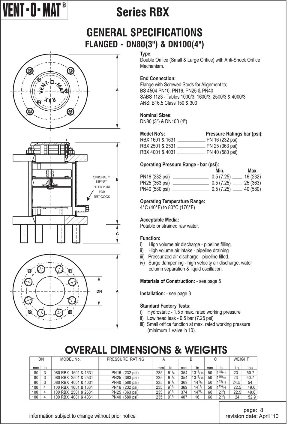 CATALOGUE INDEX PAGE CONTENT OPERATION -SERIES RBX 1-2 RECOMMENDED