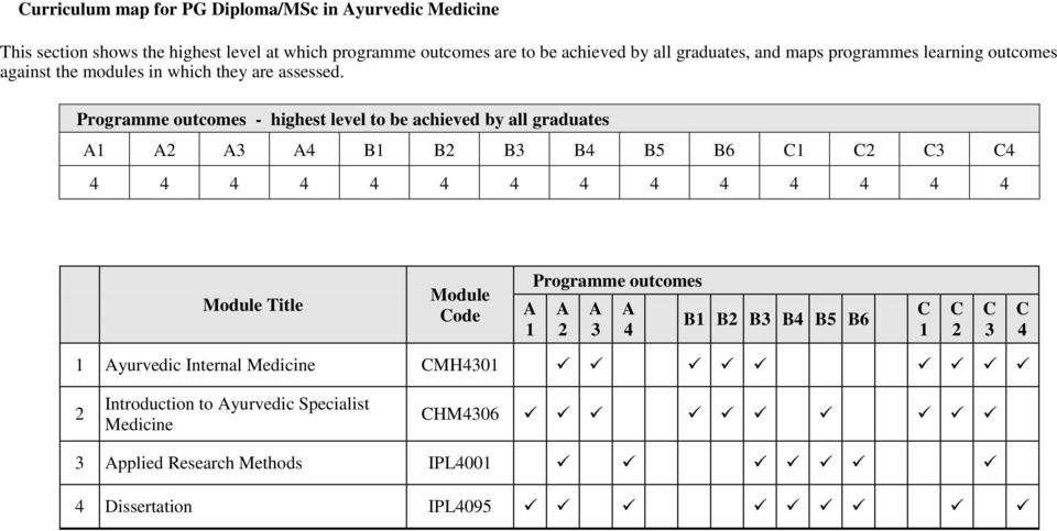 Programme outcomes - highest level to be achieved by all graduates A1 A2 A3 A4 B1 B2 B3 B4 B5 B6 C1 C2 C3 C4 4 4 4 4 4 4 4 4 4 4 4 4 4 4 Module Title Module