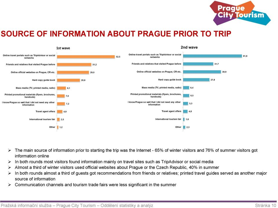 about Prague or the Czech Republic, 40% in summer In both rounds almost a third of guests got recommendations from friends or relatives; printed travel guides served as another major