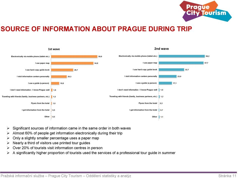 use printed tour guides Over 20% of tourists visit information centres in person A significantly higher proportion of tourists used
