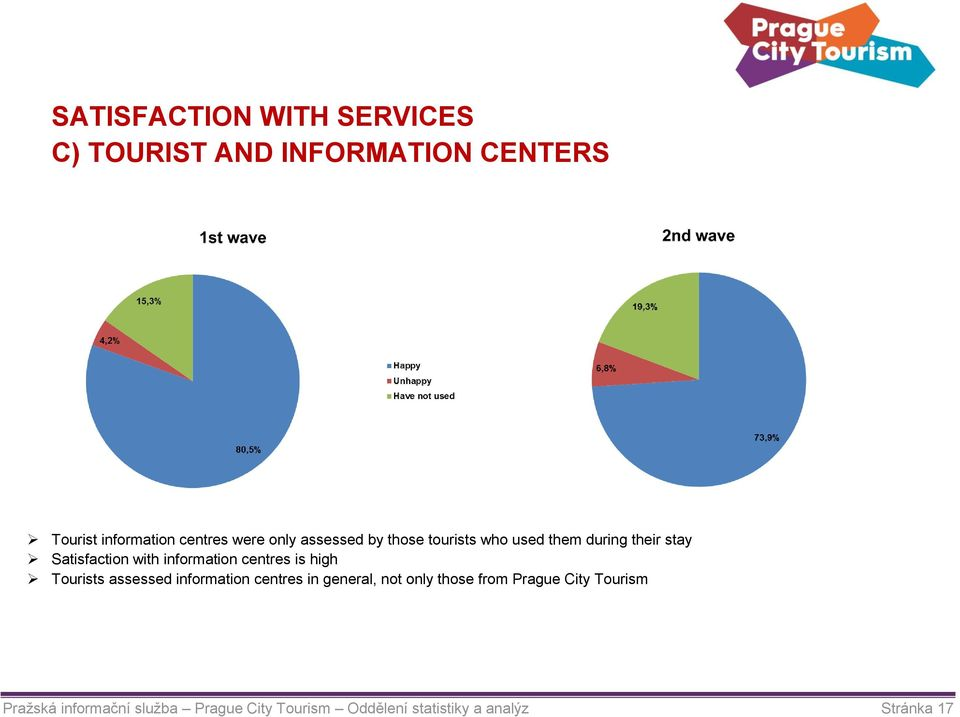 centres is high Tourists assessed information centres in general, not only those from Prague