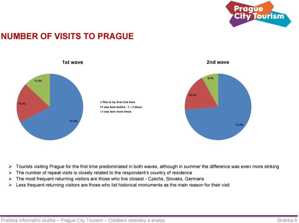frequent returning visitors are those who live closest - Czechs, Slovaks, Germans Less frequent returning visitors are those who