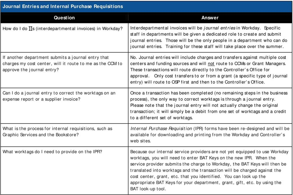 Questions About Workday Financials: Spend Items - PDF