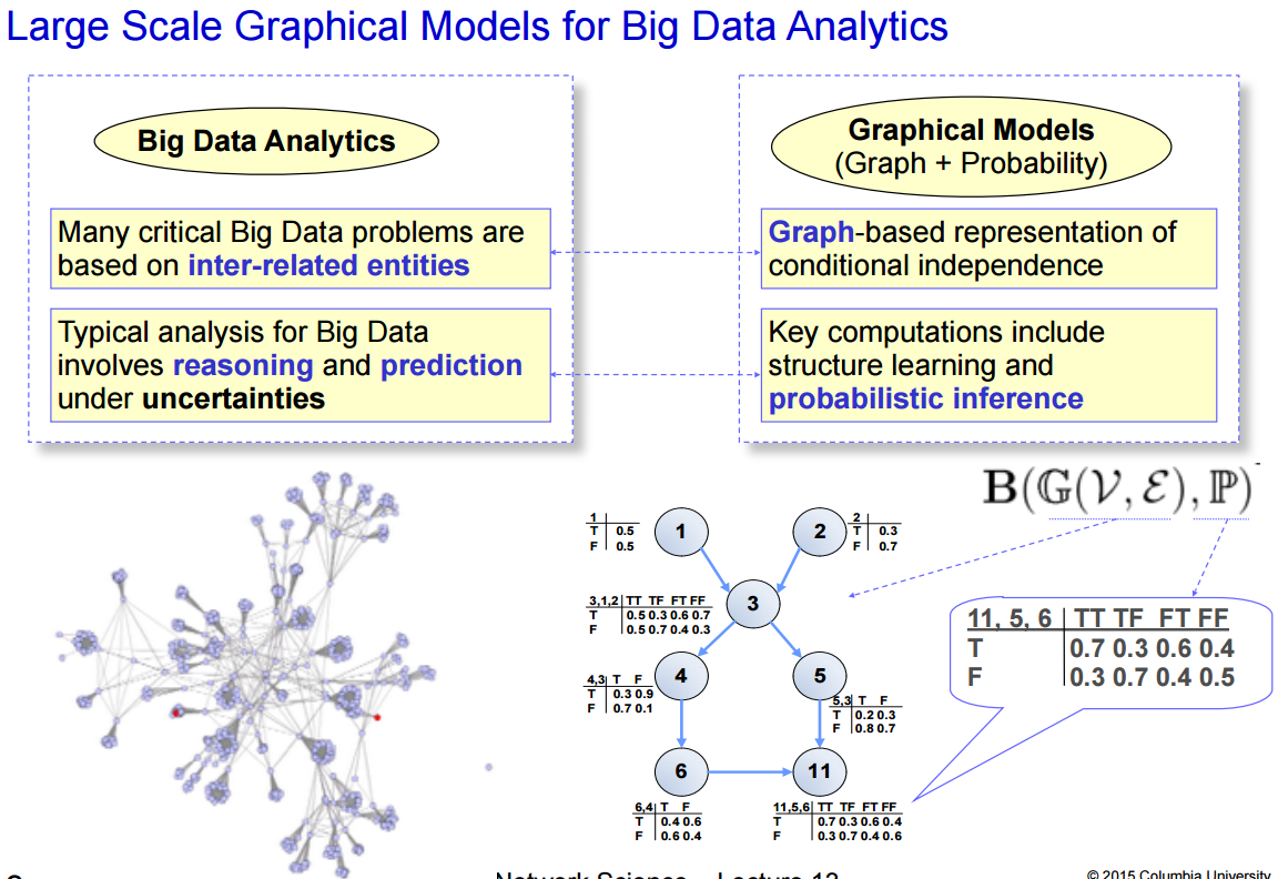 Hardware acceleration for machine learning and big data analytics - PDF