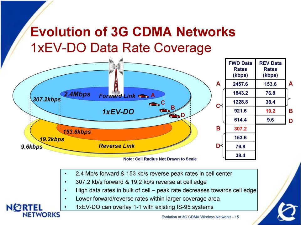 4 Mb/s forward & 153 kb/s reverse peak rates in cell center 307.2 kb/s forward & 19.