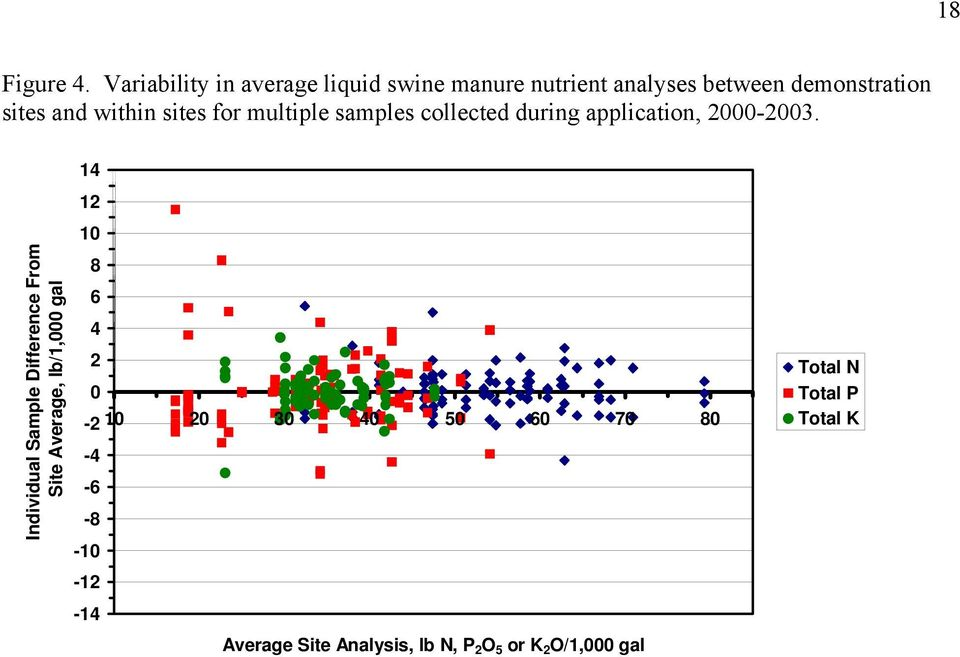 within sites for multiple samples collected during application, 2000-2003.