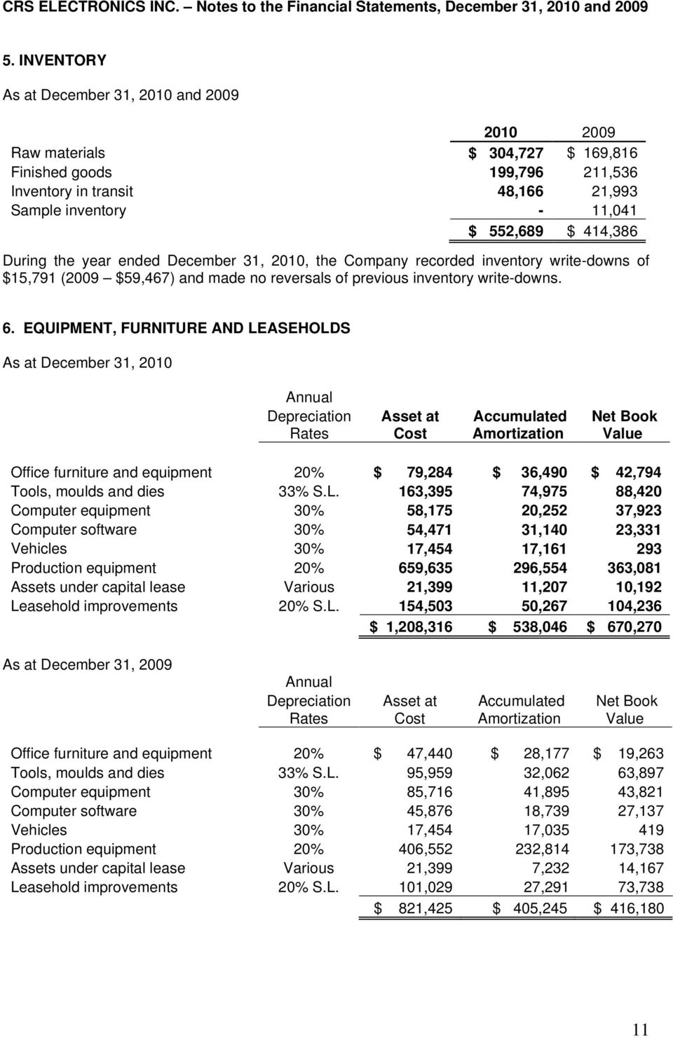 EQUIPMENT, FURNITURE AND LEASEHOLDS As at December 31, 2010 Annual Depreciation Rates Asset at Cost Accumulated Amortization Net Book Value Office furniture and equipment 20% $ 79,284 $ 36,490 $
