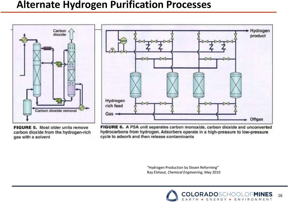 Hydrogen from Natural Gas via Steam Methane Reforming (SMR) - PDF