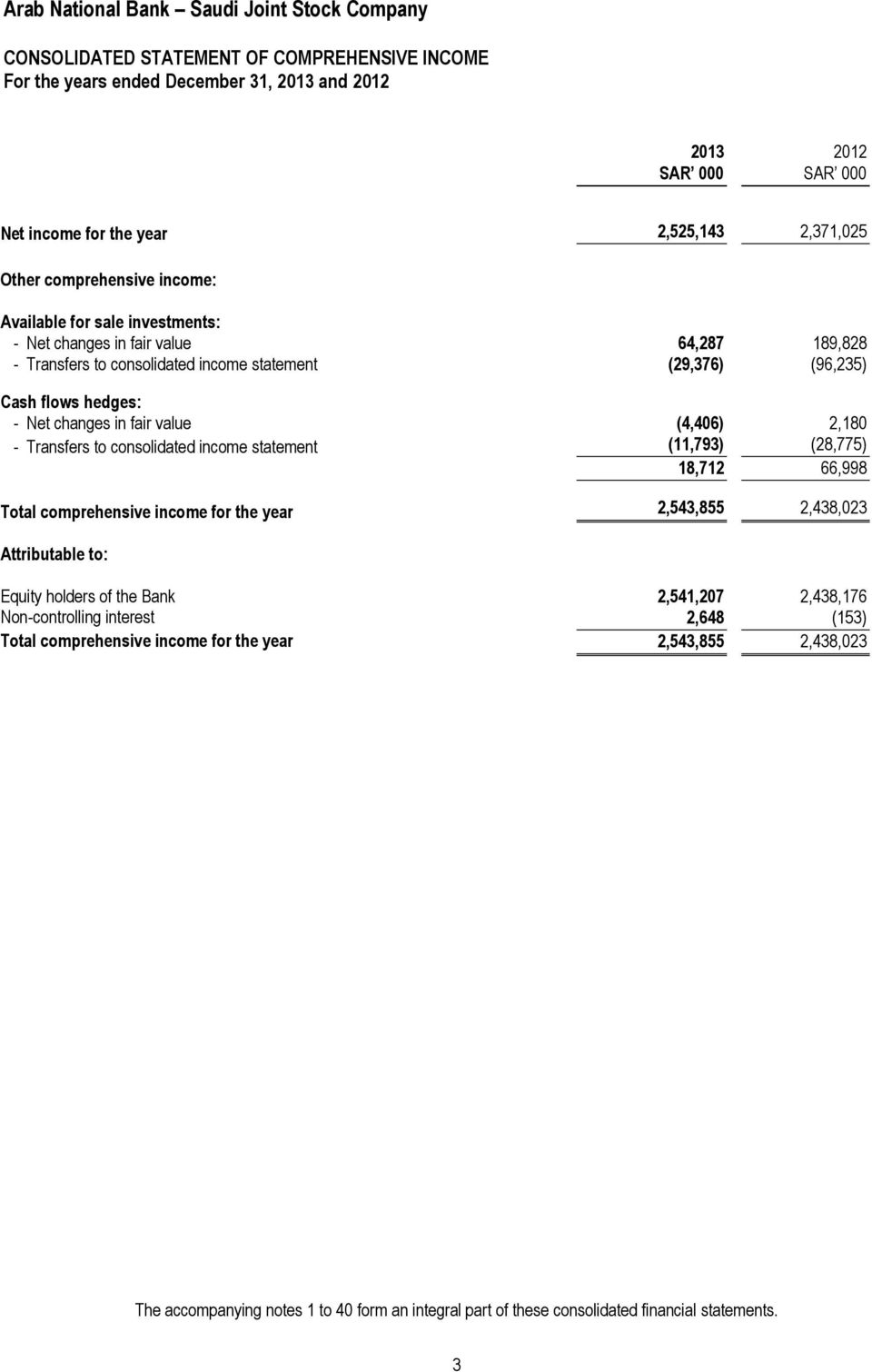 consolidated income statement (11,793) (28,775) 18,712 66,998 Total comprehensive income for the year 2,543,855 2,438,023 Attributable to: Equity holders of the Bank 2,541,207