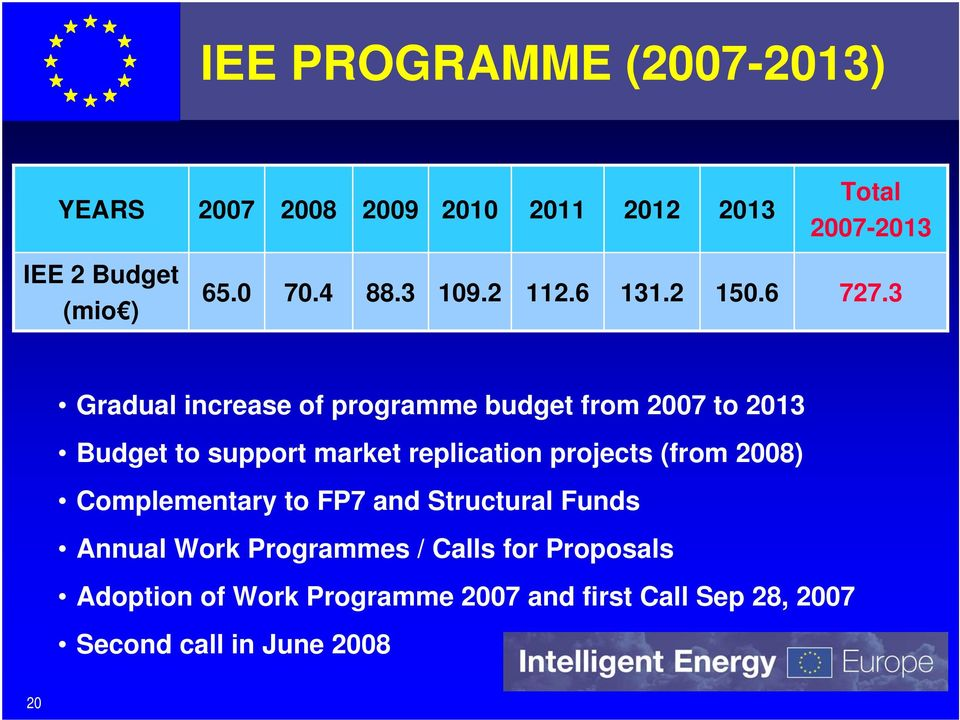 3 Gradual increase of programme budget from 2007 to 2013 Budget to support market replication projects (from