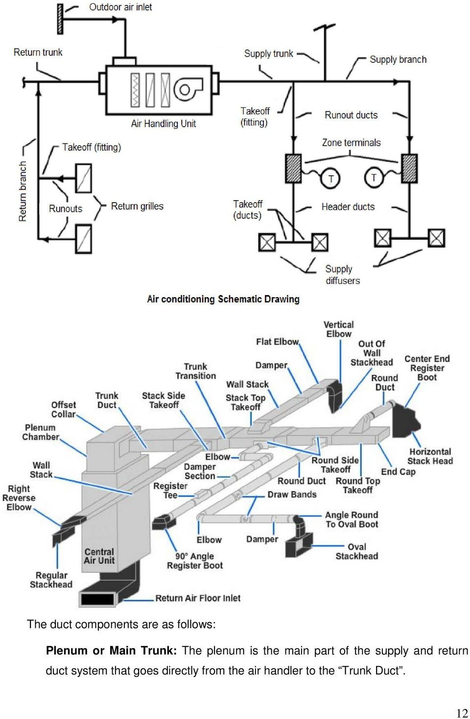 Hvac How To Size And Design Ducts Pdf Duct Drawing Example The Supply Return System That Goes