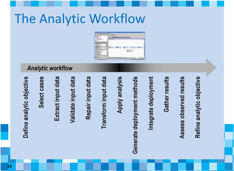 input data Apply analysis Generate deployment methods Integrate
