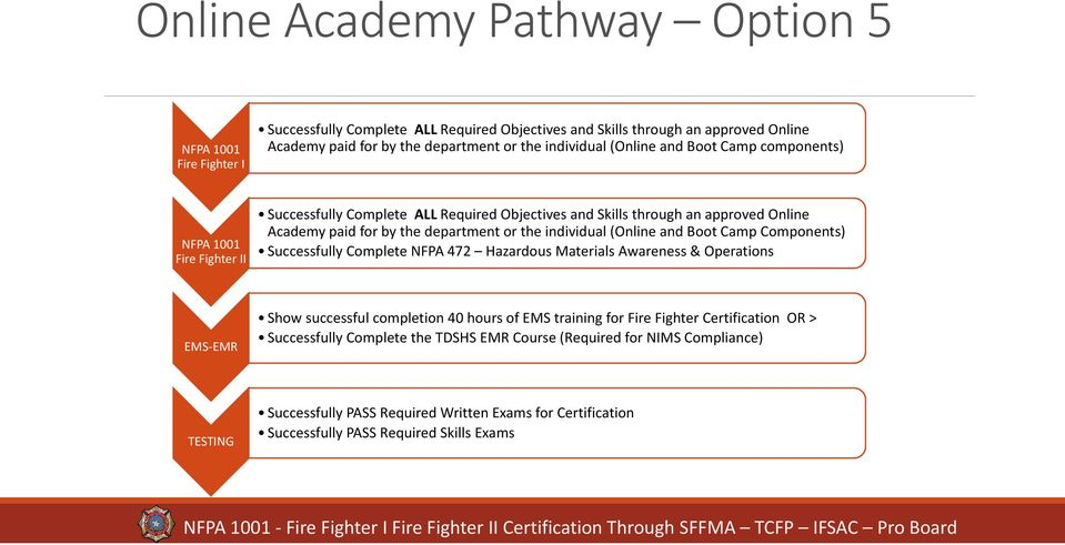 Sffma Of Texas Certification Pathway Guidebook For Nfpa 1001 Fire