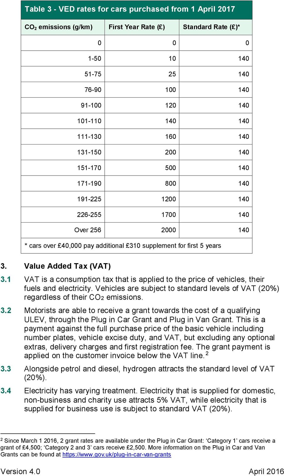 Value Added Tax (VAT) 3.1 VAT is a consumption tax that is applied to the price of vehicles, their fuels and electricity.