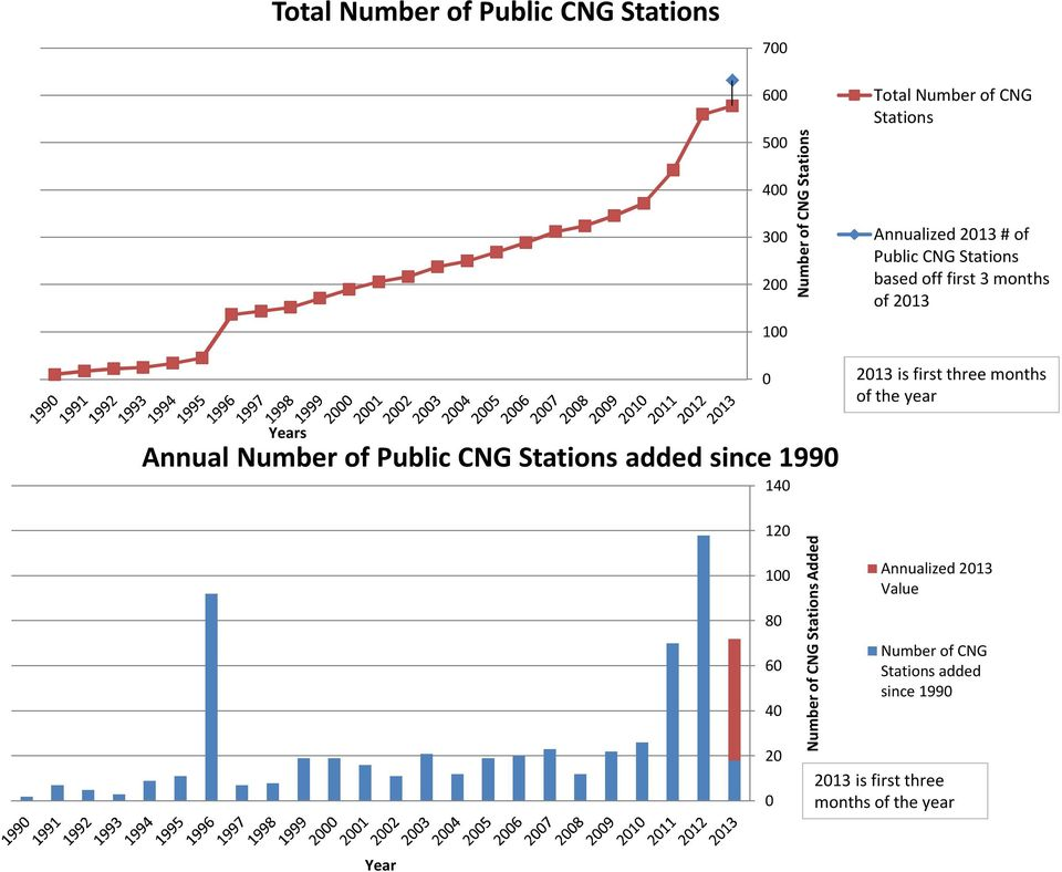 theyear Years Annual Number of Public CNG Stations added since 1990 140 120 100 80 60 40 20 0 Number of CNG