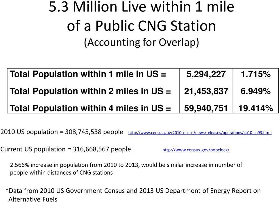 414% 2010 US population = 308,745,538 people http://www.census.gov/2010census/news/releases/operations/cb10-cn93.