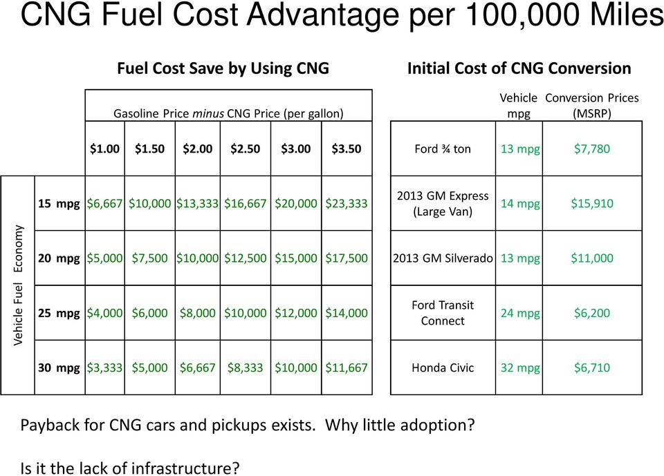 50 Ford ¾ ton 13 mpg $7,780 15 mpg $6,667 $10,000 $13,333 $16,667 $20,000 $23,333 2013 GM Express (Large Van) 14 mpg $15,910 Vehicle Fuel Economy 20 mpg $5,000 $7,500 $10,000