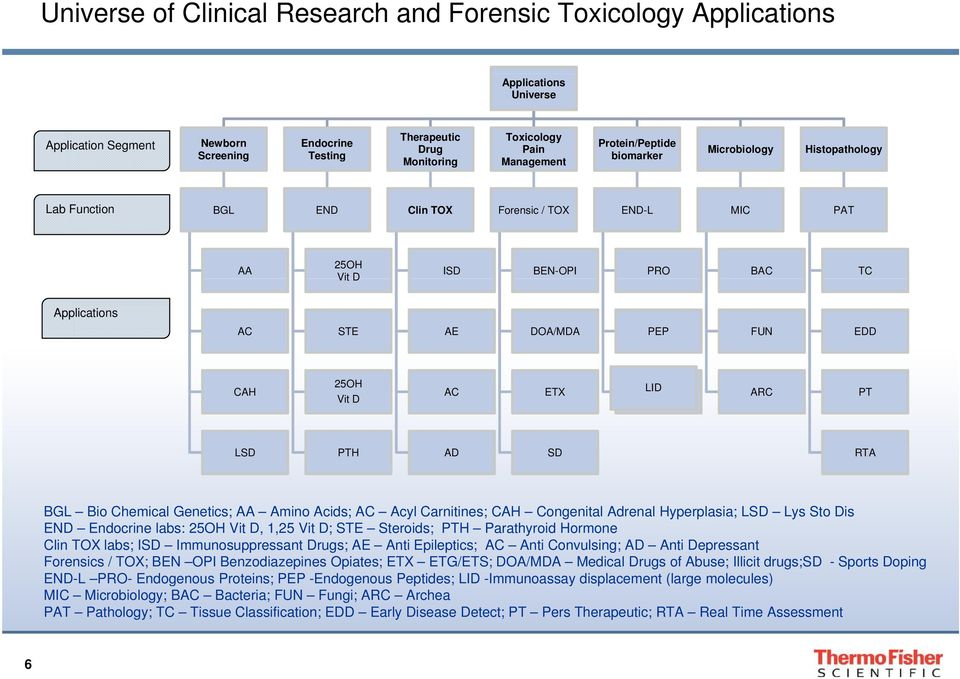 Future of Mass Spectrometry in Clinical Research and Forensic