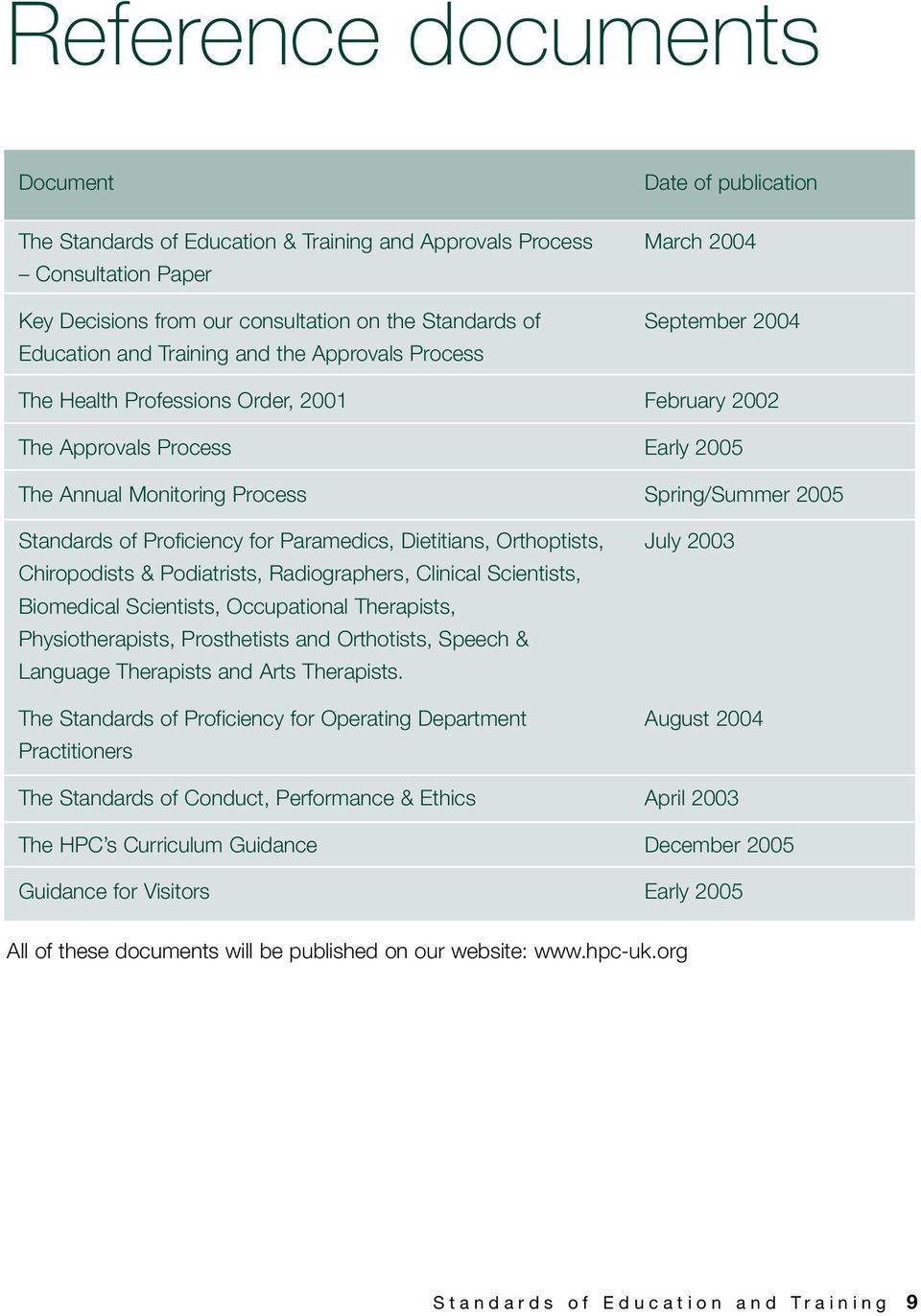 Standards of Proficiency for Paramedics, Dietitians, Orthoptists, July 2003 Chiropodists & Podiatrists, Radiographers, Clinical Scientists, Biomedical Scientists, Occupational Therapists,