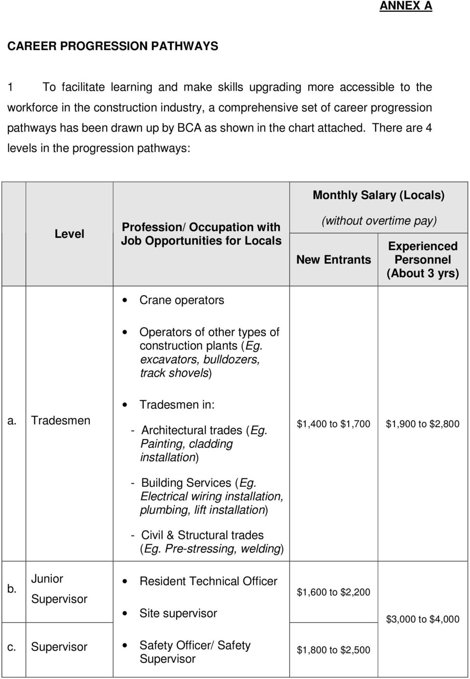 More Job And Training Opportunities For Locals In Construction Electrical Wiring Salary There Are 4 Levels The Progression Pathways Monthly Level Profession