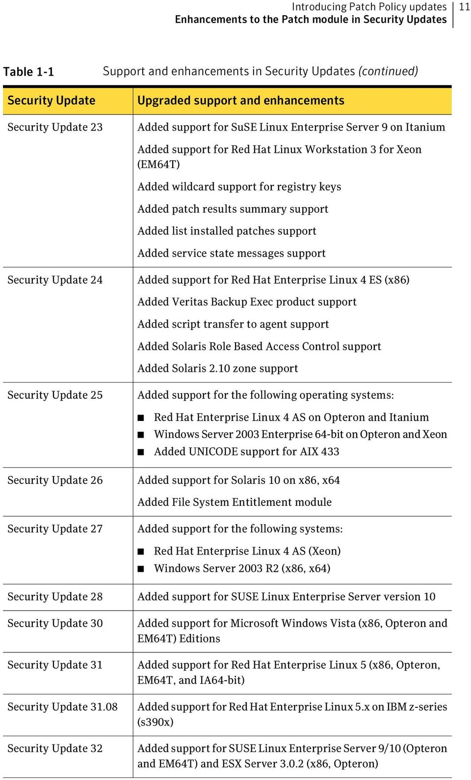 Added patch results summary support Added list installed patches support Added service state messages support Security Update 24 Added support for Red Hat Enterprise Linux 4 ES (x86) Added Veritas