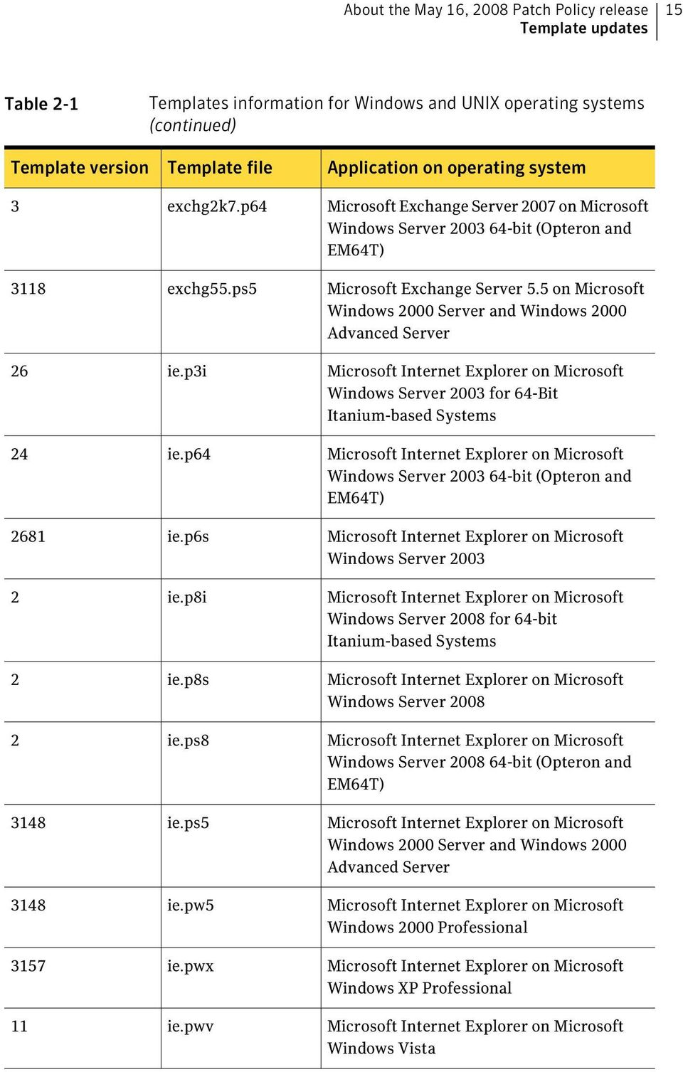 pwv Application on operating system Microsoft Exchange Server 2007 on Microsoft Windows Server 2003 64-bit (Opteron and EM64T) Microsoft Exchange Server 5.