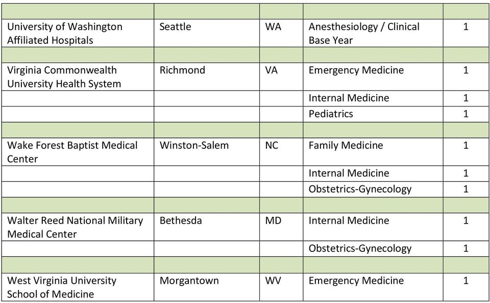 Baptist Medical Walter Reed National Military Medical West Virginia University