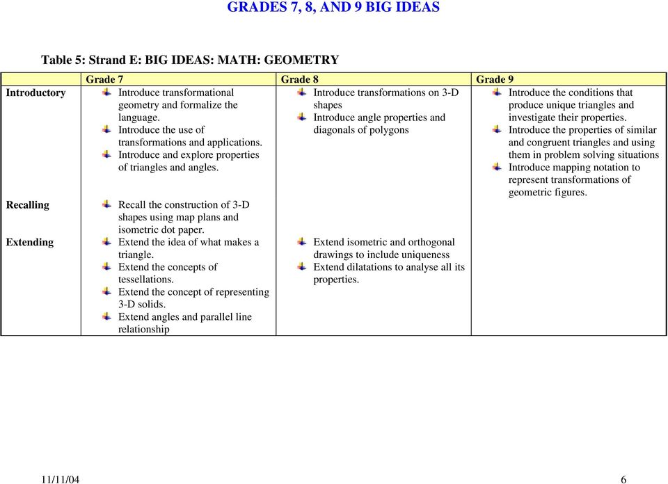 GRADES 7, 8, AND 9 BIG IDEAS - PDF
