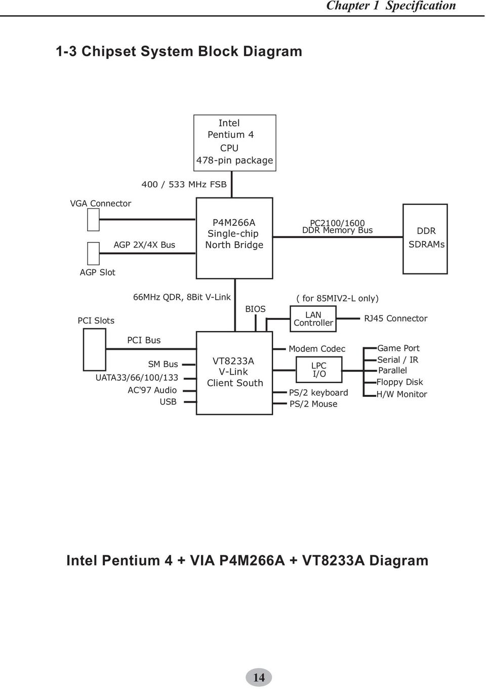 85miv2 L Components Locations Pdf Pentium 4 Block Diagram Uata33 66 00 33 Ac97 Audio Usb Bios Vt8233a V