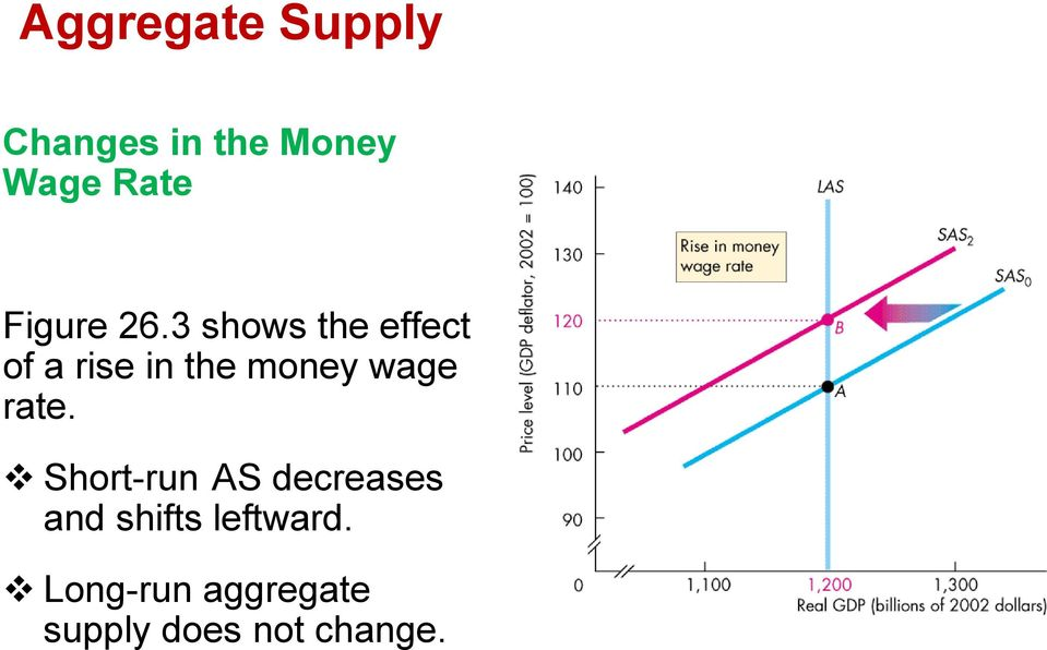 3 shows the effect of a rise in the money wage