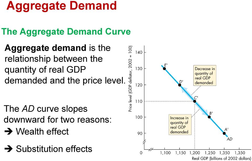 GDP demanded and the price level.