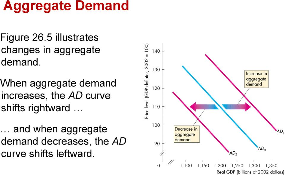 When aggregate demand increases, the AD curve