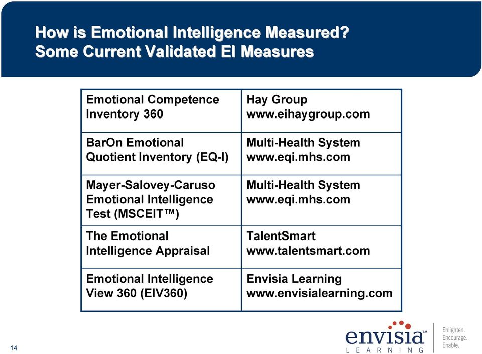Emotional Intelligence View 360  Administration and