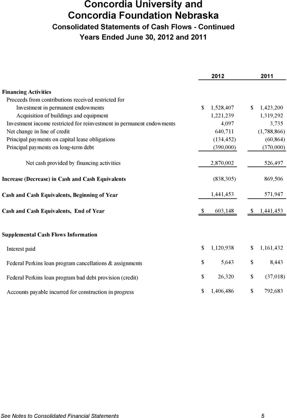 Principal payments on capital lease obligations (134,452) (60,864) Principal payments on long-term debt (390,000) (370,000) Net cash provided by financing activities 2,870,002 526,497 Increase