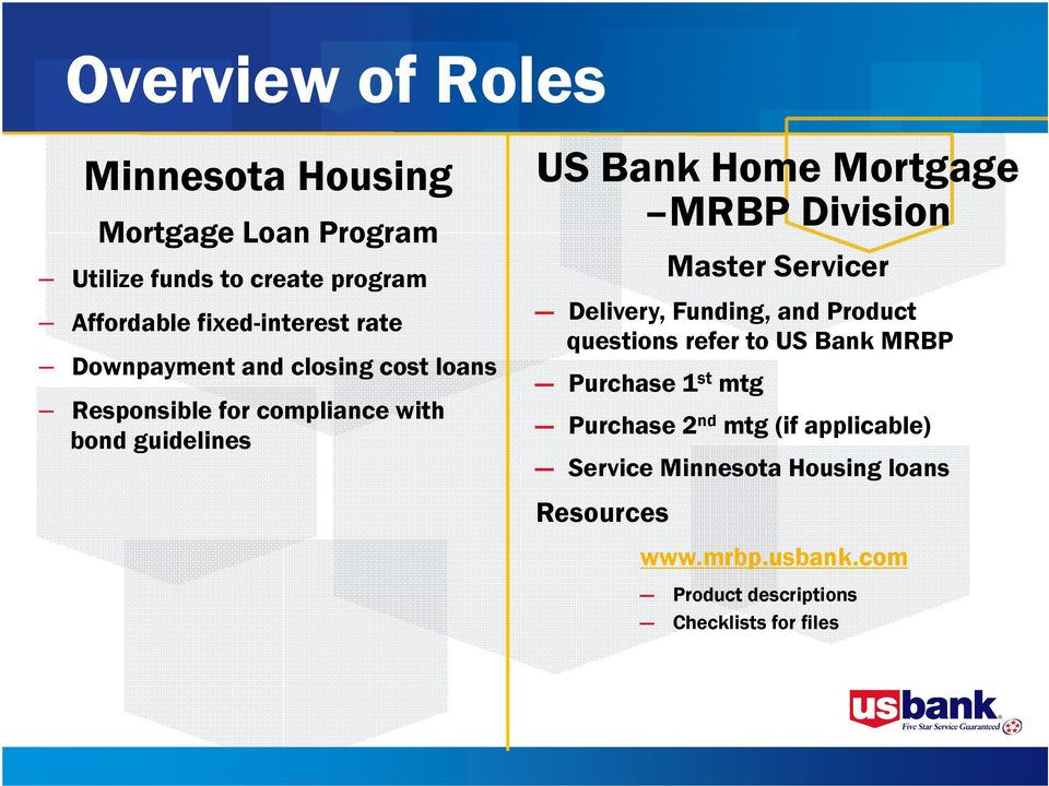 Minnesota Housing & U S  Bank Home Mortgage- MRBP Division