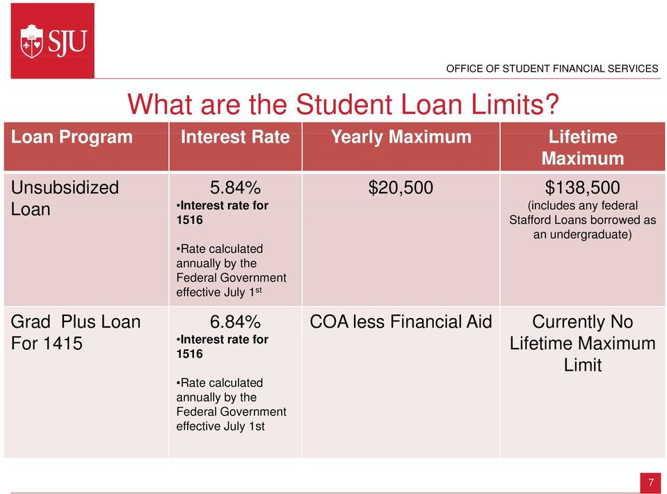 (includes any federal Stafford Loans borrowed as an undergraduate) Grad Plus Loan For 1415 6.