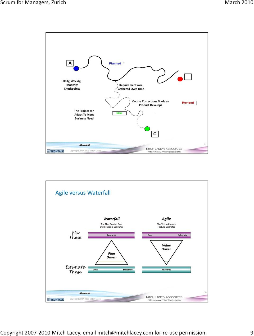 Made as Product Develops 17 Agile versus Waterfall 18 Copyright