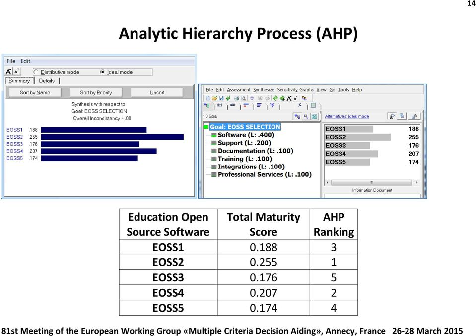 Evaluation of educational open-source software using