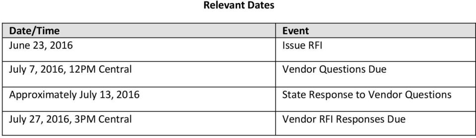 2016, 3PM Central Event Issue RFI Vendor Questions Due