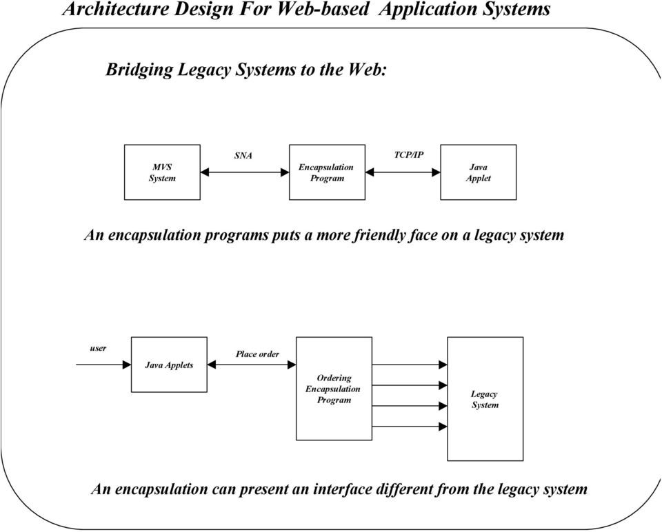 more friendly face on a legacy system user Java Applets Place order Ordering Encapsulation