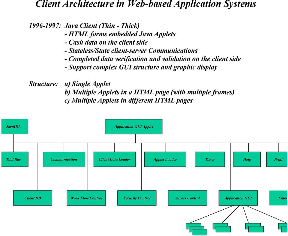 Structure: a) Single Applet b) Multiple Applets in a HTML page (with multiple frames) c) Multiple Applets in different HTML pages JavaIDL Application GUI Applet