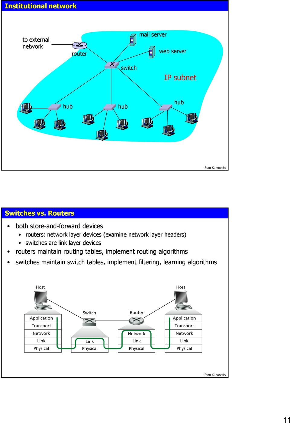 Routers both store-and and-forward devices routers: network layer devices (examine network