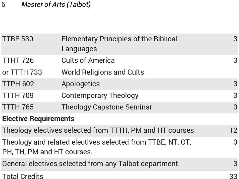 Seminar Theology electives selected from TTTH, PM and HT courses.