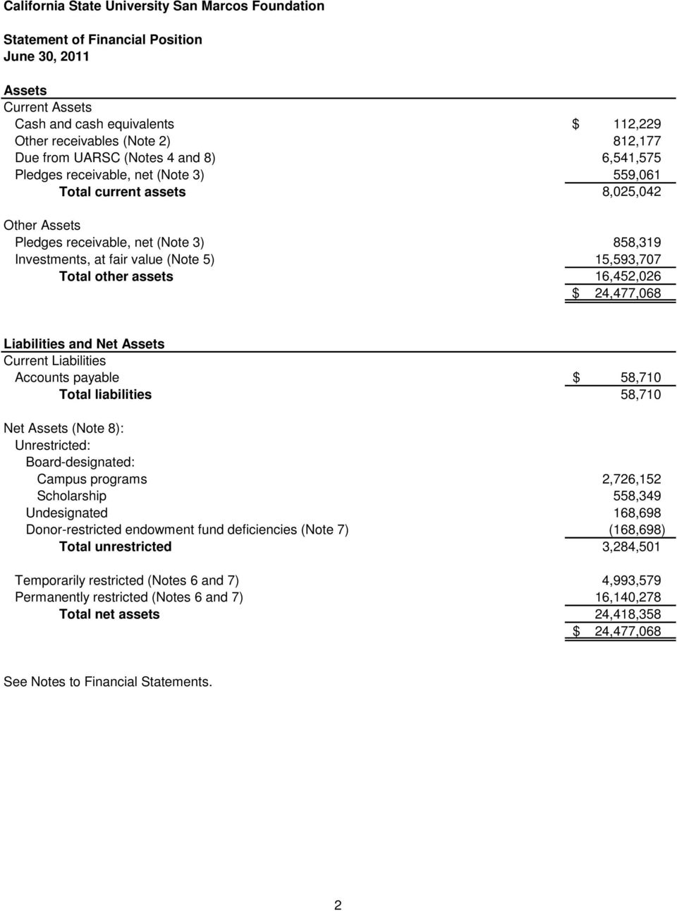 Liabilities and Net Assets Current Liabilities Accounts payable $ 58,710 Total liabilities 58,710 Net Assets (Note 8): Unrestricted: Board-designated: Campus programs 2,726,152 Scholarship 558,349