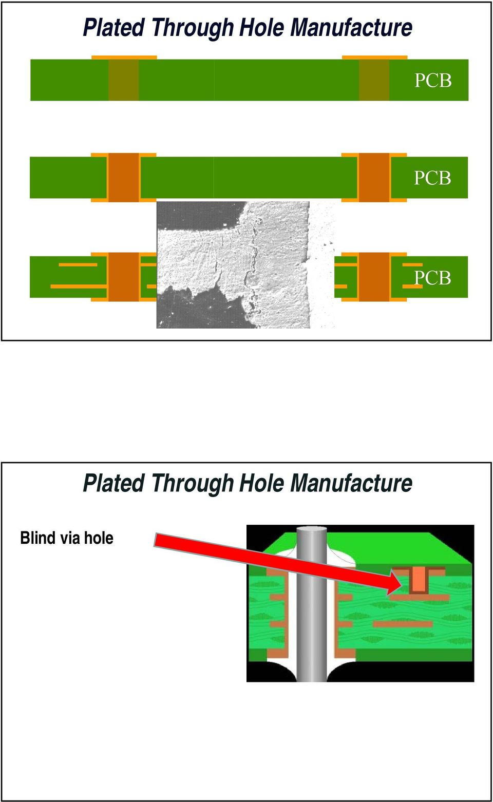 Printed Circuit Board Failures Causes And Cures Webinar Pdf Pcb Manufacturer Buried Blind Via For Sale Manufacture