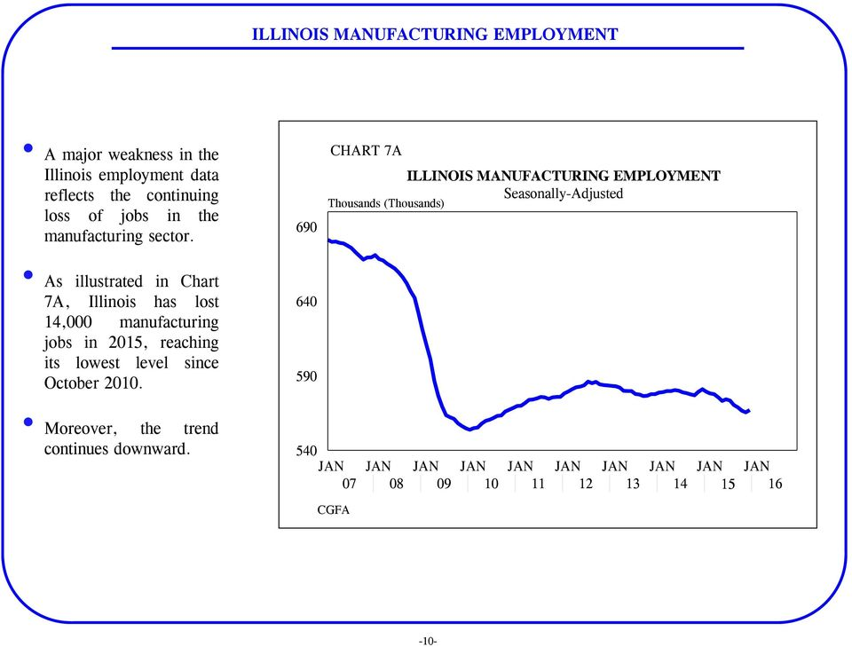 As illustrated in Chart 7A, Illinois has lost 14,000 manufacturing jobs in 2015, reaching its lowest level since October