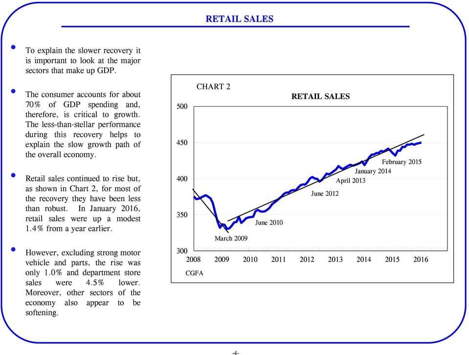 500 450 CHART 2 RETAIL SALES February 2015 Retail sales continued to rise but, as shown in Chart 2, for most of the recovery they have been less than robust.