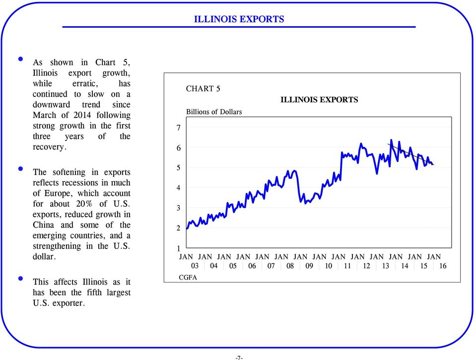 7 6 CHART 5 Billions of Dollars ILLINOIS EXPORTS The softening in exports reflects recessions in much of Europe, which account for about 20% of U.S. exports, reduced growth in China and some of the emerging countries, and a strengthening in the U.